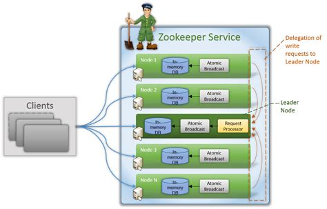 php zookeeper tutorial introduction to apache zookeeper apache zookeeper tutorials