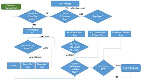 sharepoint flowchart my technology space sharepoint decision tree