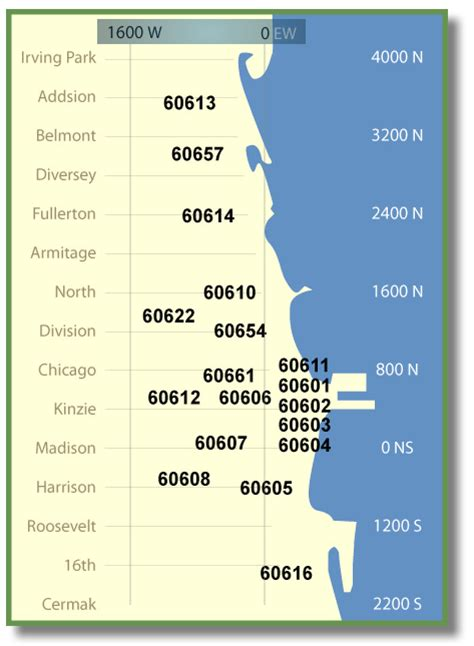 White Pages Chicago Lookup Chicago Zip Code Database