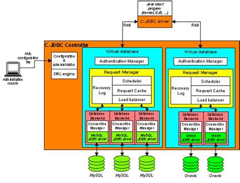c jdbc user s guide