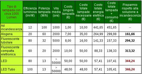 lada alogena a risparmio energetico urbancenter costo faretti led urbancenter