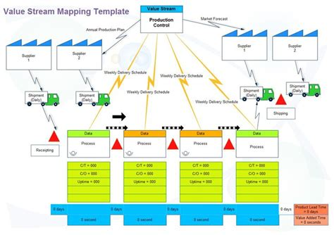 Value Stream Mapping Digram Helps You To Analyze The Current State And Design Future State For Lean Value Mapping Template