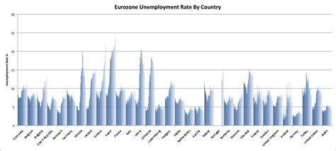 avondale asset management eurozone unemployment