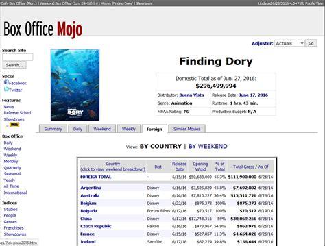 box office 2016 imdb alianza de ultracine con imdb y box office mojo ultracine