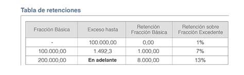 tabla de retenciones sobre la renta 2016 tabla de retenciones sobre la renta 2016