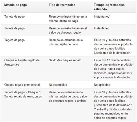 cuanto tardan en depositar una devolucion autorizada 191 c 243 mo hacer devoluciones en amazon rankia