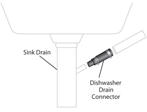 dishwasher drain connection dishwasher drain connector pipeconx