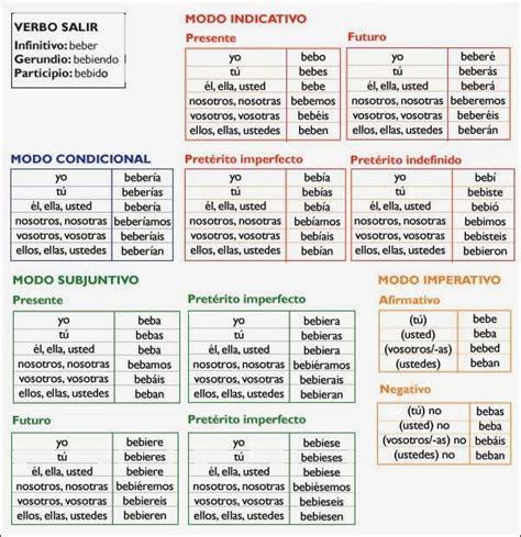 verbos castellanos conjugados los espa 241 ol para principiantes verbos conjugados en espa 241 ol