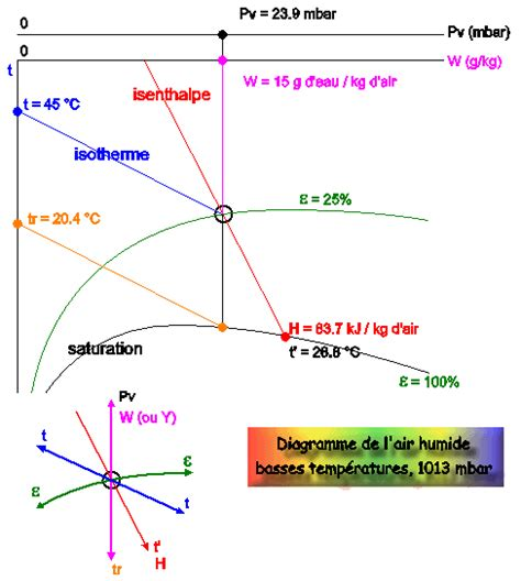 diagramme enthalpique de l air humide cours de s 233 chage diagramme de l air humide
