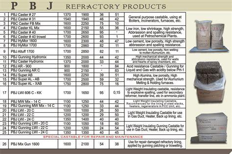 Bata Isolasi B1 C1 Api by Produk 187 Tahan Api Cor Castable Refractory Sincast