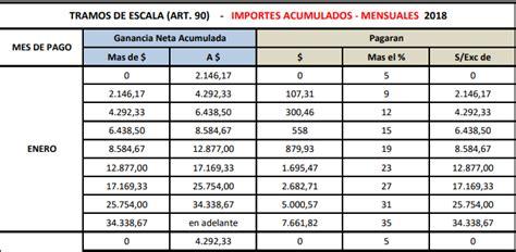 tabla de impuestos a pensionados tabla de valores del imp a las ganancias 2016 ganancias