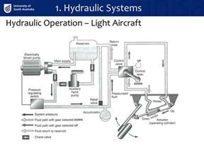 Hydraulic Brake System Ppt Hydraulic Systems Undercarriage Ppt