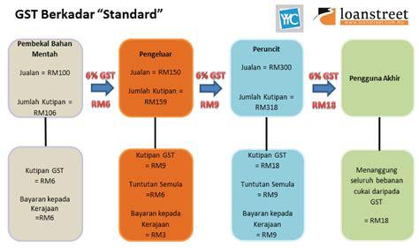 jenis cukai di malaysia jenis jenis cukai di malysia jenis jenis cukai di