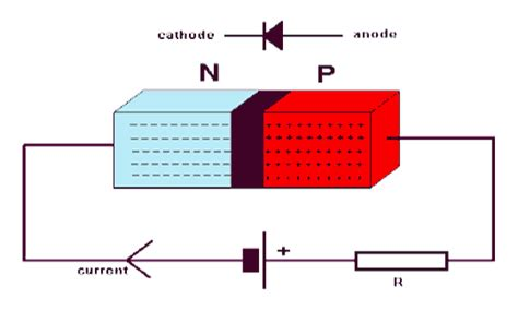 what is biasing of diode diode characteristics