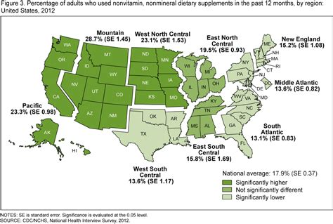 supplement use in the us products data briefs number 146 april 2014
