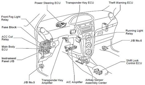 toyota yaris 2006 fuse box diagram toyota wirning diagrams
