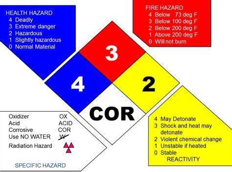 hazardous materials classification nfpa 704 basics