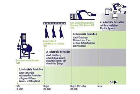 wann war die industrielle revolution industrie 4 0