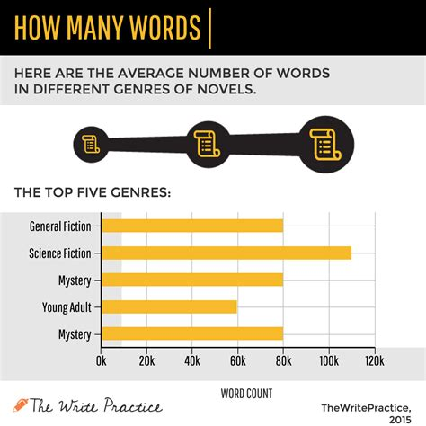 The Is In A Novel word count how many words in a novel