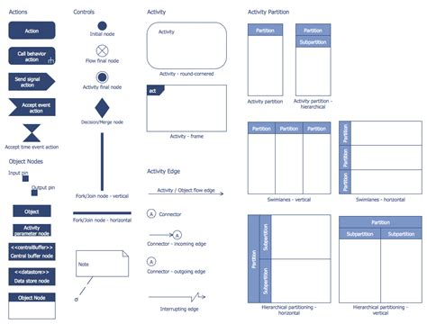 application design uml design elements bank uml activity diagram software