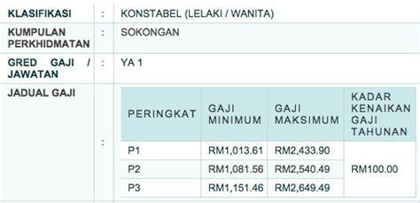 Berapa Bio Di Malaysia tugas polis konstabel archives kakipromo