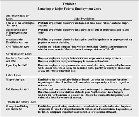 employment law and compliance organization, levels