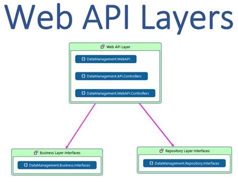 c repository pattern business logic web api architecture and dependency injection best practices