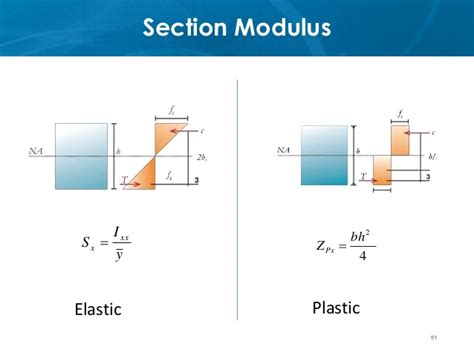 formula for section modulus ce72 52 lecture 3a section behavior flexure