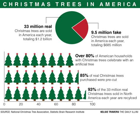 how many christmas trees are sold each year christmas decore