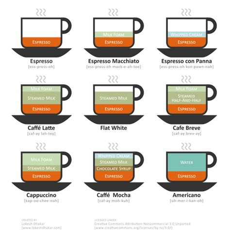 So You Know The Difference Between A Macchiato, Cappuccino And Flat White   Food Republic