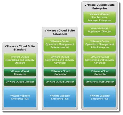 Vmware Vsphere With Operations Management Enterprise Plus Production S 1 Licensing Vmware Further Reading Esx Virtualization