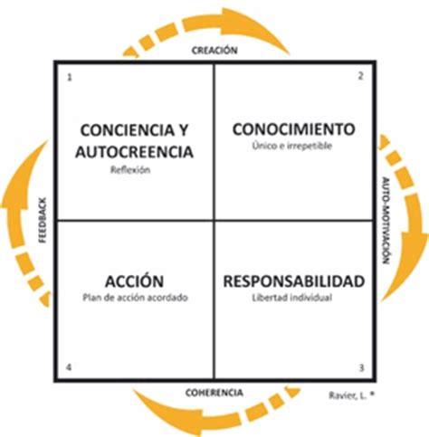 el modelo coach para modelo del coaching ontol 243 gico cocrear empresas liderazgo y formaci 243 n empresarial