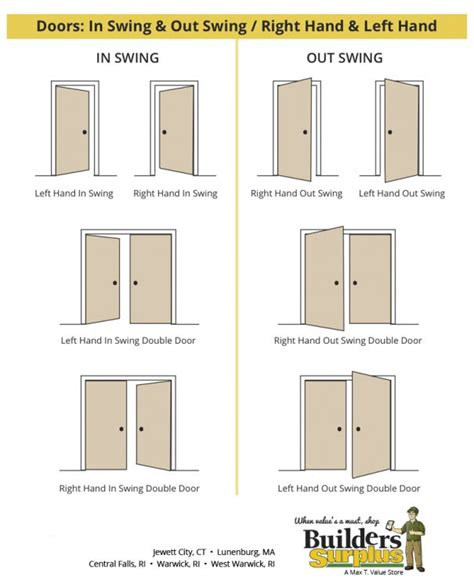 door swing the difference of door swings builders surplus