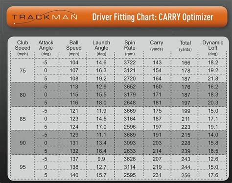 average driver swing speed driver swing speed chart 28 images average golf swing