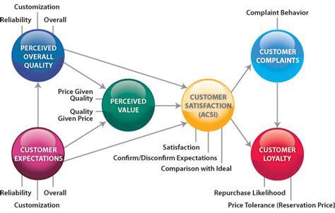 customer value diagram acsi american customer satisfaction index model