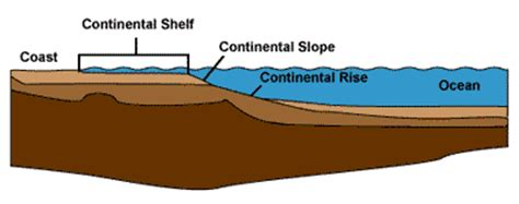 Geneva Convention On The Continental Shelf continental shelf definition