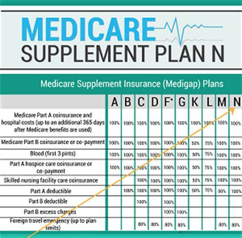 supplement plan n efficient planning