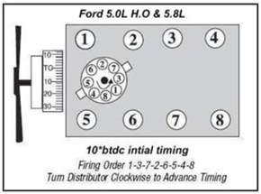 Ford 302 Firing Order 1980 Ford F150 302 Cylinder Fireing Order Html Autos Weblog