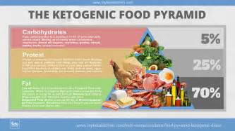 keto food pyramid for ketogenic diets infographic my keto kitchen