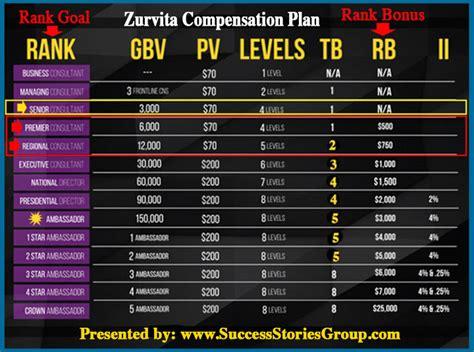 best mlm compensation plan the zurvita mlm compensation plan