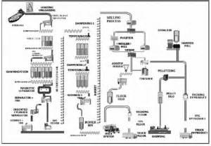 layout proses adalah tugas penanganan bahan perencanaan tata letak fasilitas