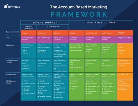 account based marketing template from the b2b buyer s journey to the customer experience