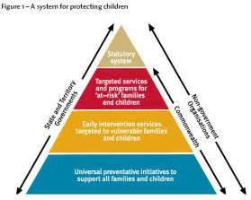 child protection policy template for community groups how to protect data by services apps