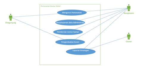 cara membuat use case diagram di staruml cara membuat use case diagram rpl id