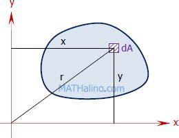 radius of gyration of rectangular section moment of inertia and radius of gyration engineering