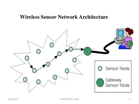 ppt templates for wireless sensor networks wireless sensor networks ppt
