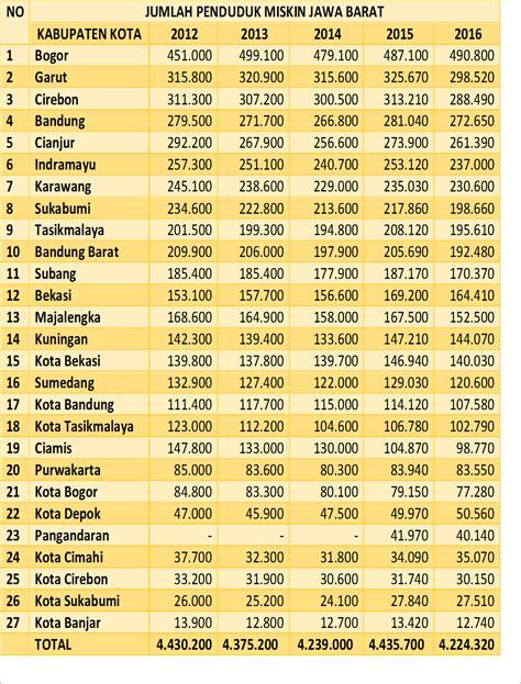 jumlah penduduk miskin jawa barat menurut kabupaten kota