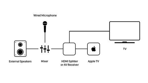 karaoke system wiring diagram