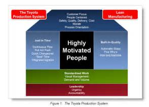 Toyota Process System Learning From The Toyota Debacle The Need For