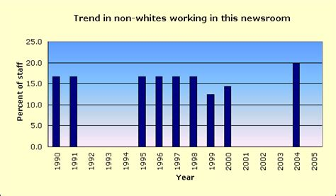 newspapers in sapulpa oklahoma with reviews ratings sapulpa daily herald racial diversity of its news staff